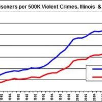 Prisoner-per-500k-Violent-Crimes-Illinois-the-USA